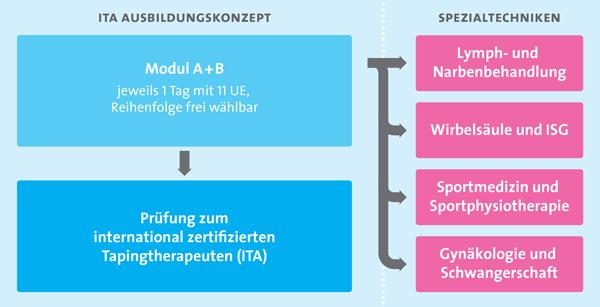 Kinesiologisches taping ita ausbildung weiterbildung for Grafik design ausbildung frankfurt